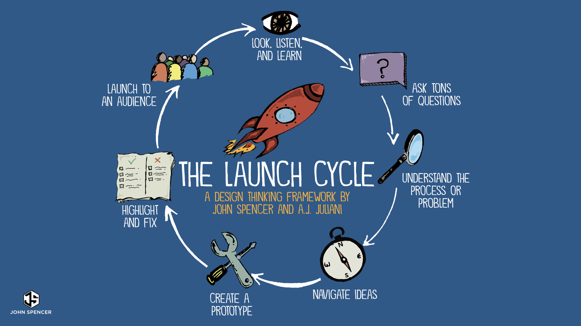 The Launch Cycle A K 12 Design Thinking Framework John Spencer