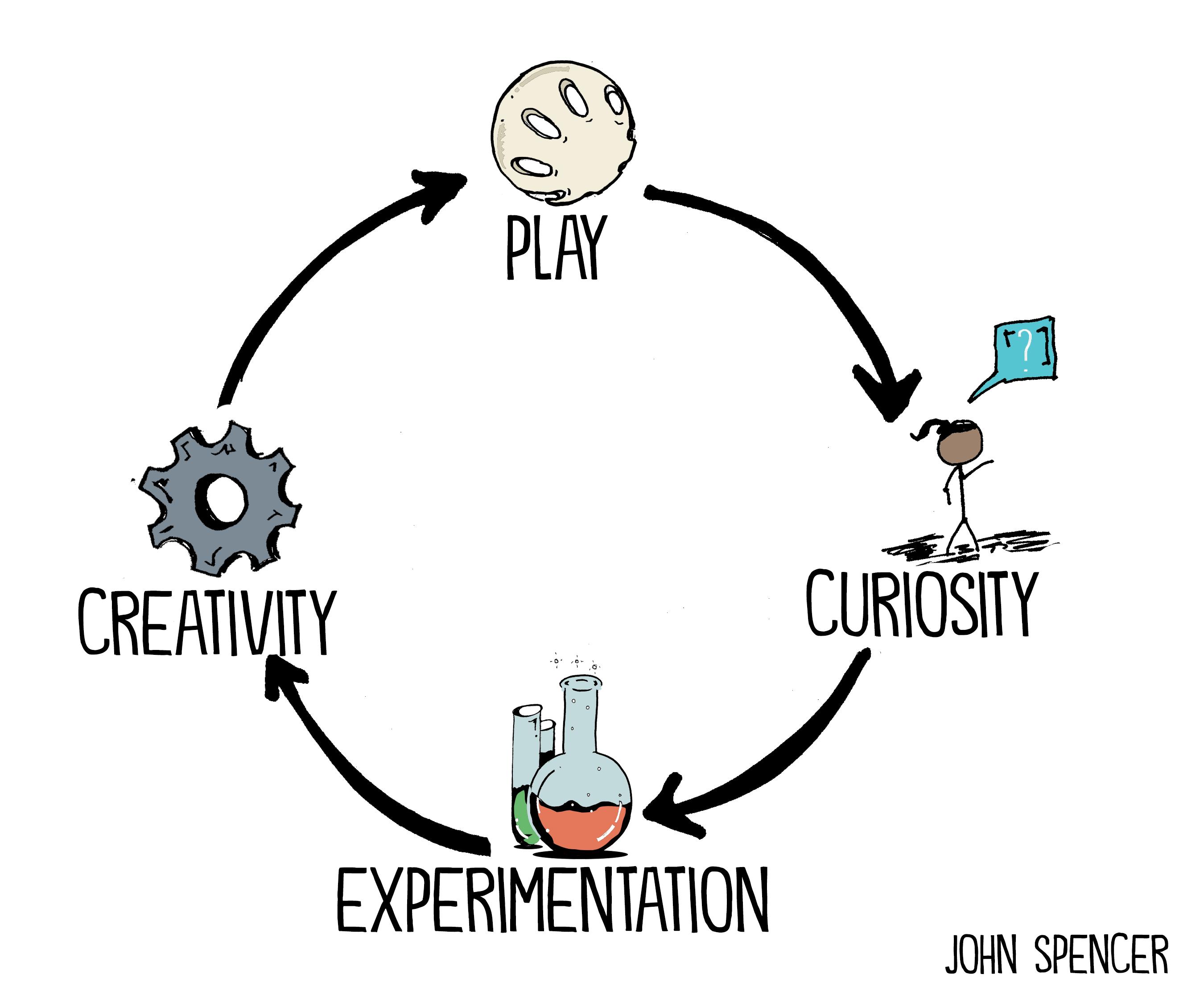 play creativity cycle
