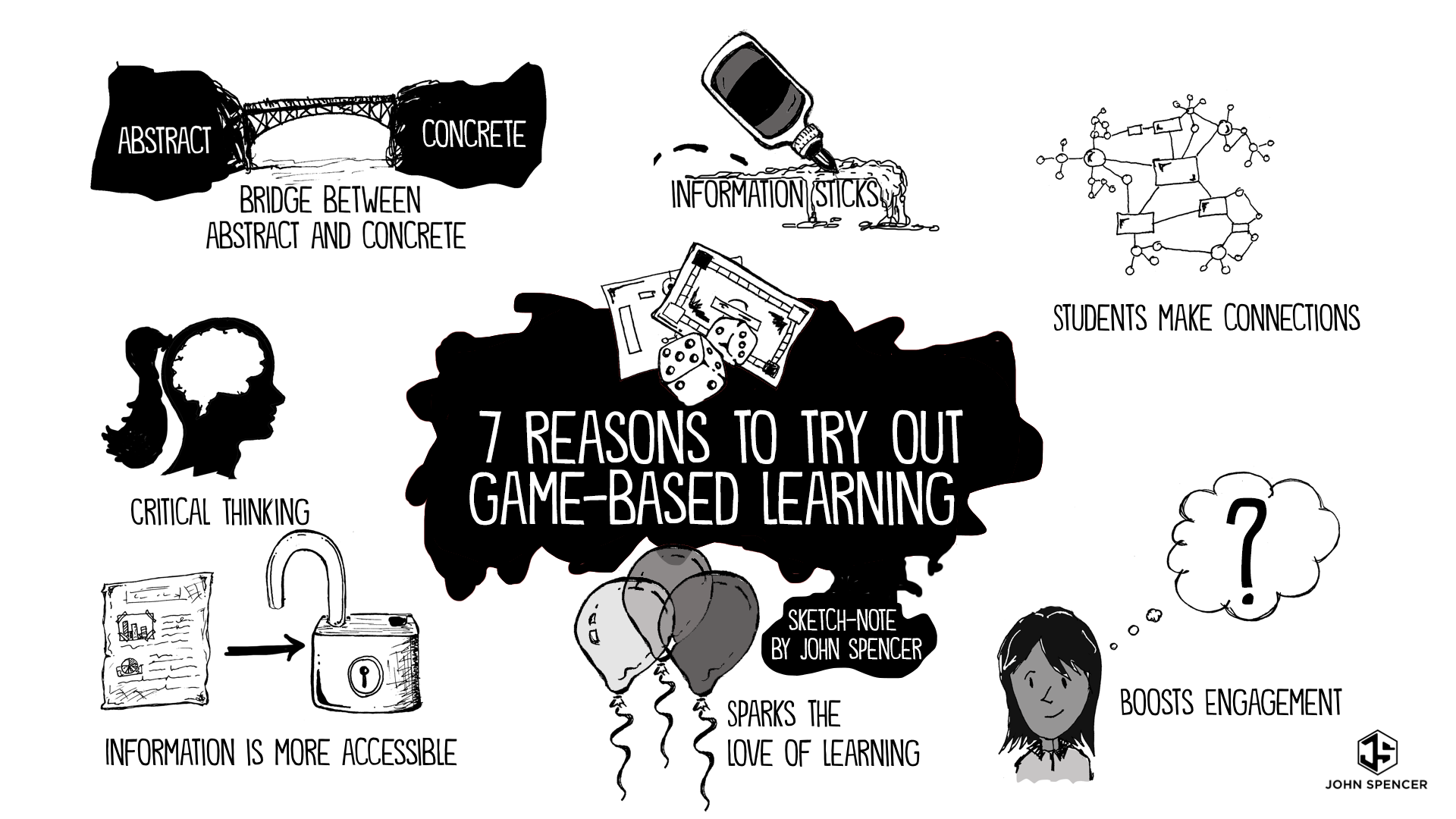Seven Reasons to Pilot a Game-Based Learning Unit