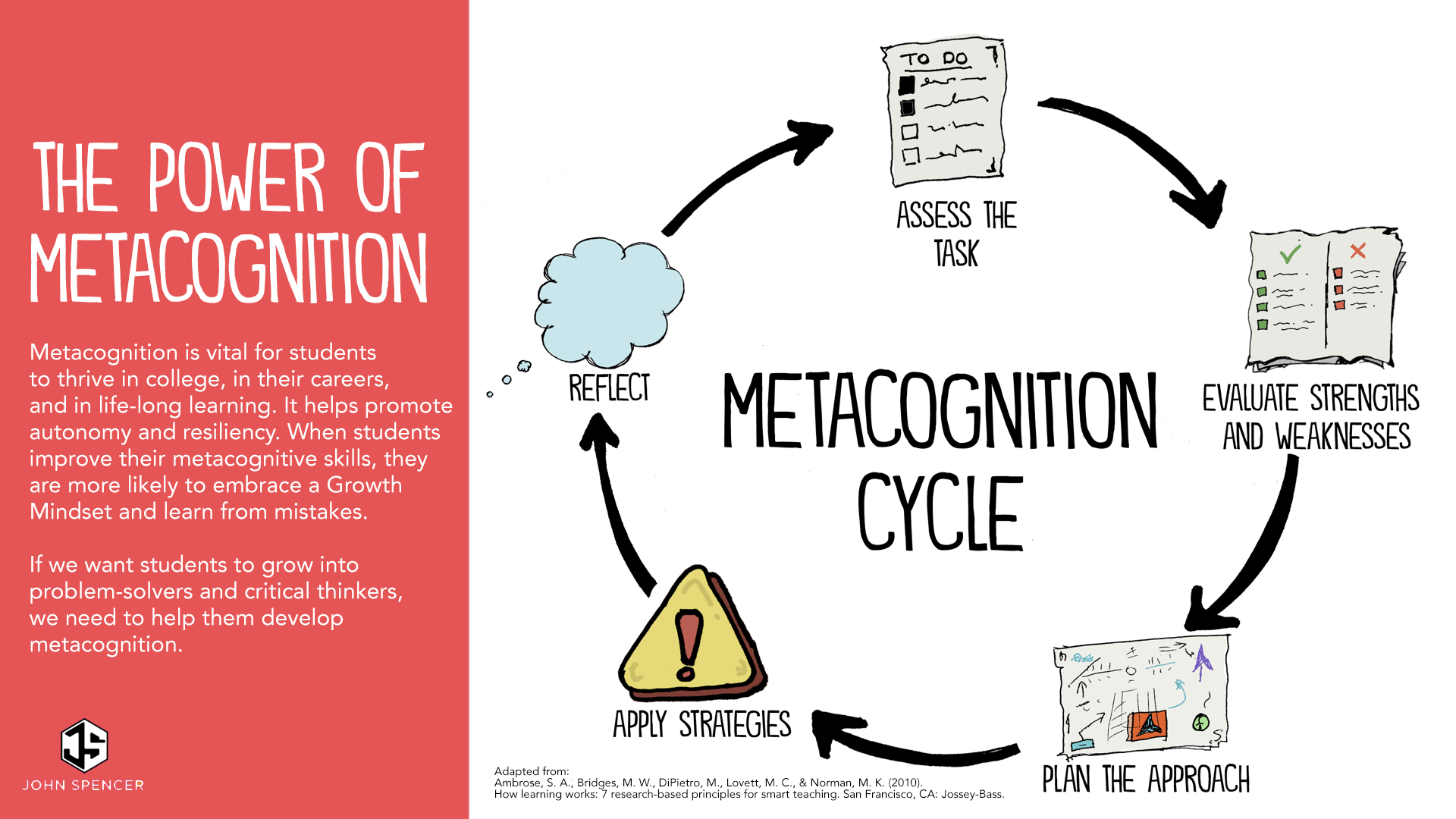 The Metacognition Cycle - via John Spencer