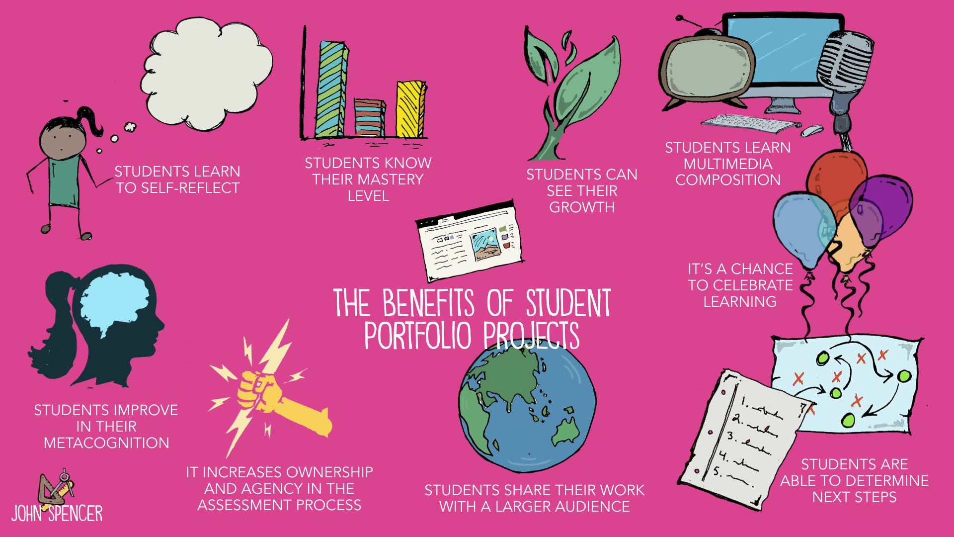 Getting Started with Student Portfolio Projects in Virtual and Hybrid Courses