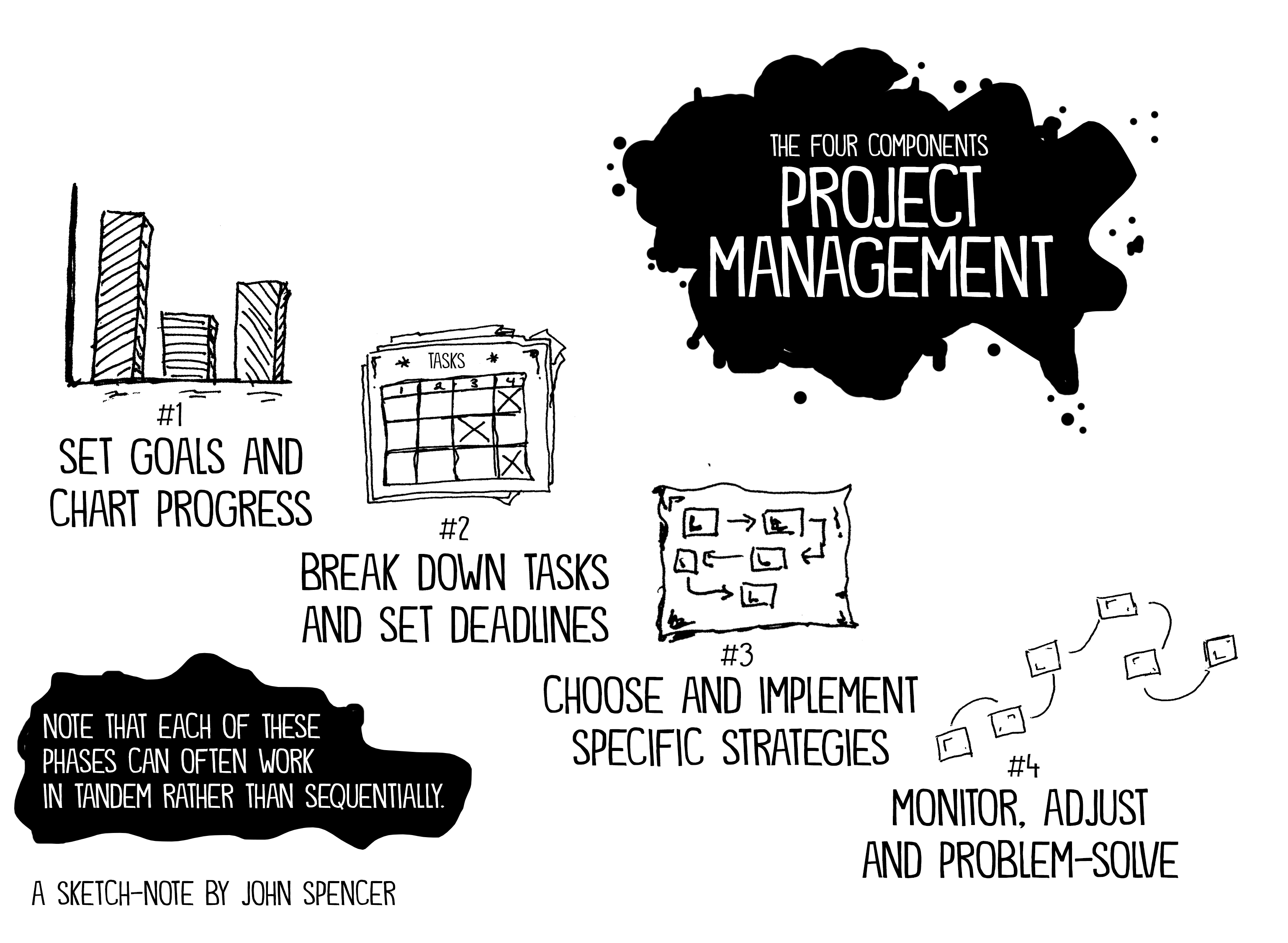 Five Structures for Helping Students Learn Project Management